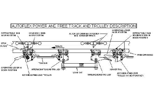 Autoflex enclosed track carrier accumulation
